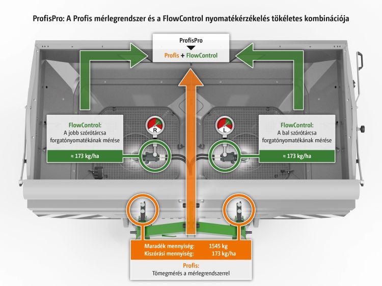 mérlegrendszer és FlowControl ábra
