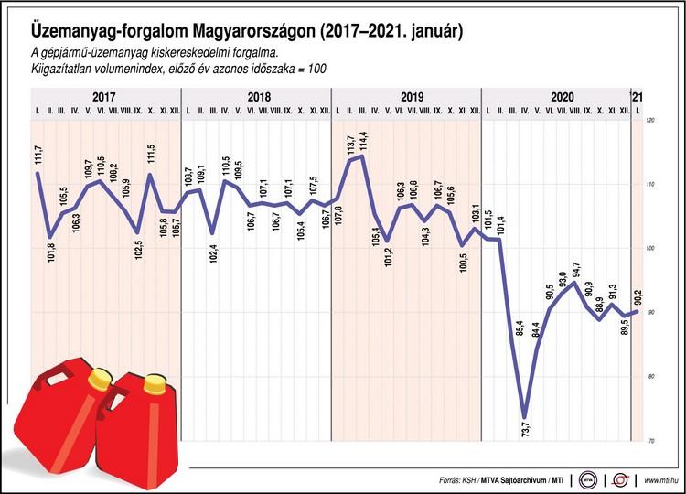 Tavaly lényegesen csökkent az üzemanyag-forgalom