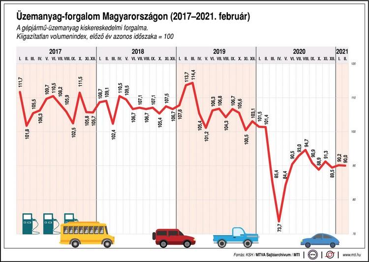 Üzemanyagárak csökkenek, örülnek a mezőgazdasági termelők