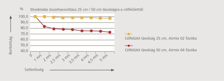 Elsodródás csökkentése grafikon